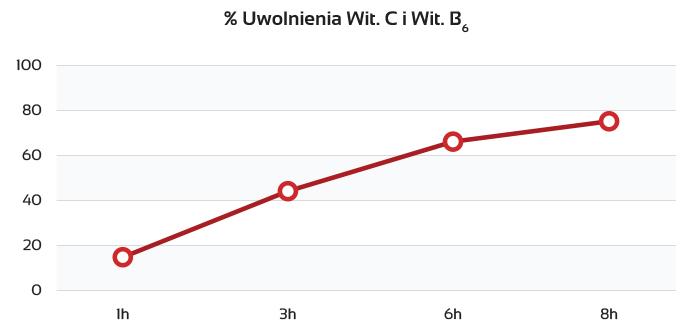 Wykres-witamin